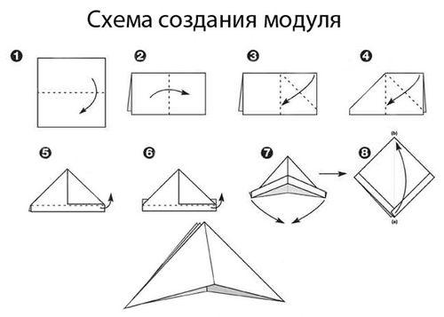 Схема создания модуля