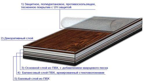 Из каких слоев состоит плитка